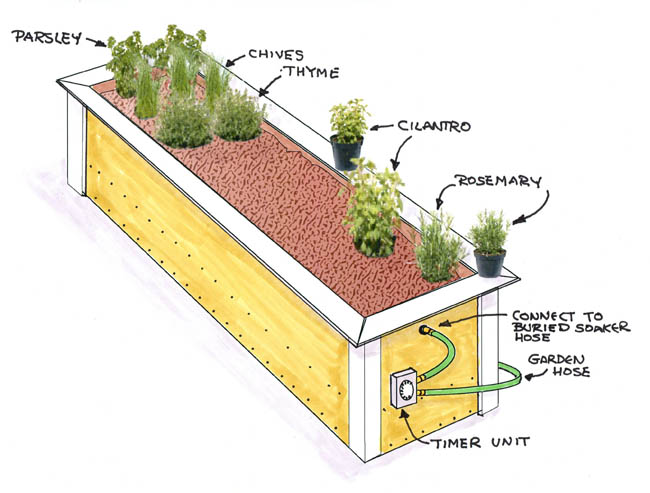 Raised Bed Herb Garden Plans images